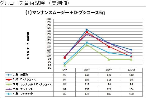マンナンスムージー+D-プシコース5g