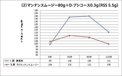 マンナンスムージー80g+D-プシコース0.3g(RSS 5.5g)