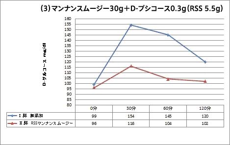 マンナンスムージー30g+D-プシコース0.3g(RSS 5.5g)